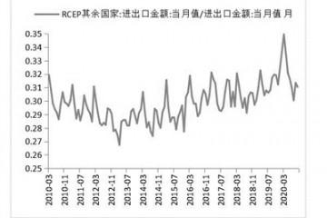 RCEP释放红利 多行业迎长期利好