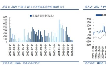 国盛策略新发规模持续回落ETF份额小幅回升