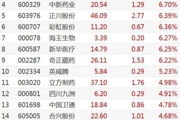 今日共有25只个股涨停破板医药股爆发