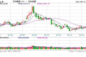 橡胶供应增长市场需求平稳恢复