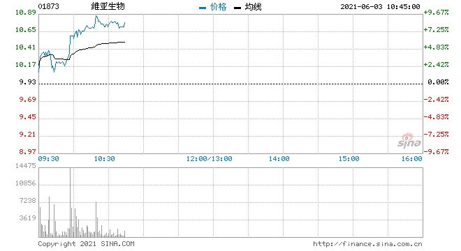 维亚生物涨超7%近日再获小摩增持涉资约2.02亿港元