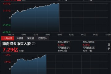 午评北向资金净买入42.02亿元沪股通净买入34.41亿元