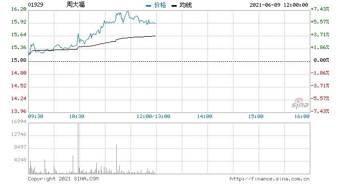 大和周大福维持买入评级目标价上调20%至16.5港元