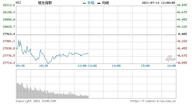 恒指中午收跌0.58%汽车股全线回调生物医药股走强