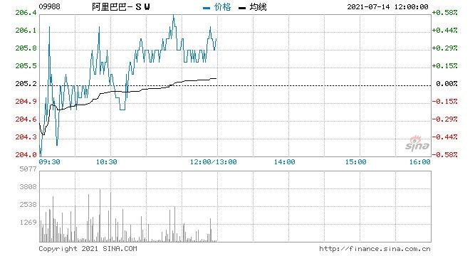 港股解除进一步急跌威胁留意法兴恒指牛64886/购21394阿里购11423