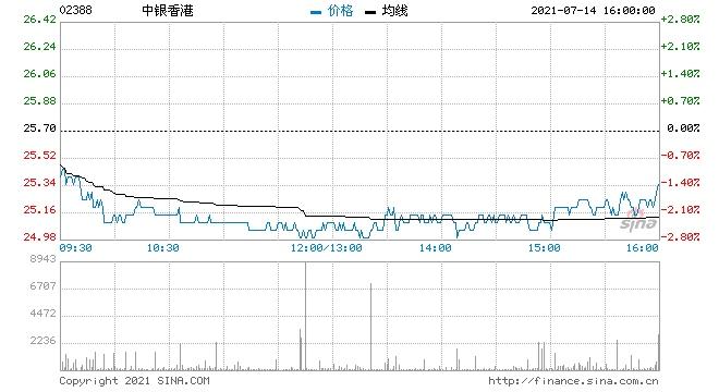 花旗中银香港维持买入评级目标价升至34港元