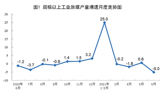 国家统计局港口煤炭综合交易价格持续上涨6月25日秦皇岛港5500大卡每吨819元
