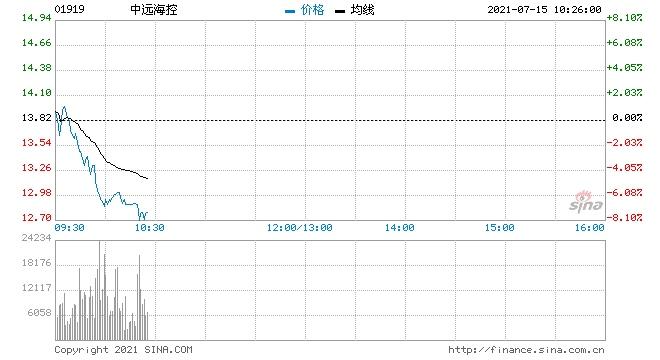 中远海控A股跌8%H股跌6%有人准备跌停抄底有人止血走人