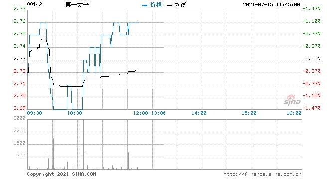第一太平回购49.6万股涉资136.5万元