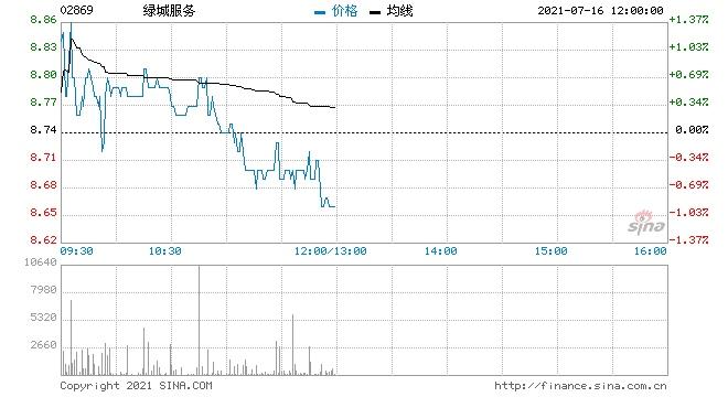 中信建投绿城服务首予买入评级目标价14.48港元