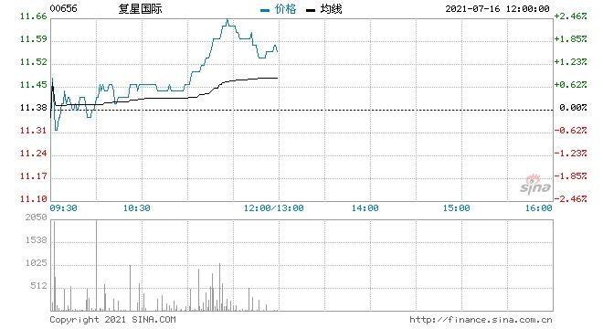 复星国际回购30万股涉资341.81万元
