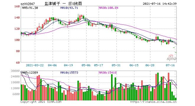 还是业绩为王半年报预忧股现跌停潮周期股持续大涨