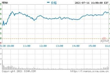 莫德纳收盘涨超10%创历史新高市值超1150亿美元