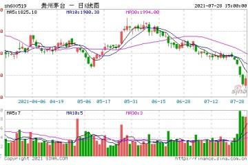 贵州茅台五连跌逼近1700元市值蒸发万亿茅台酒突然不香了