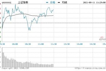 快讯三大指数走势分化沪指表现强势前期超跌权重股回暖